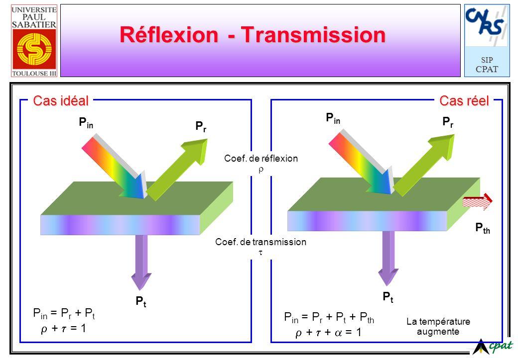 SIPCPAT Réflexion - Transmission P in PrPr PtPt P in = P r + P t + = 1 P in PrPr PtPt P in = P r + P t + P th + + = 1 P th La température augmente Coe