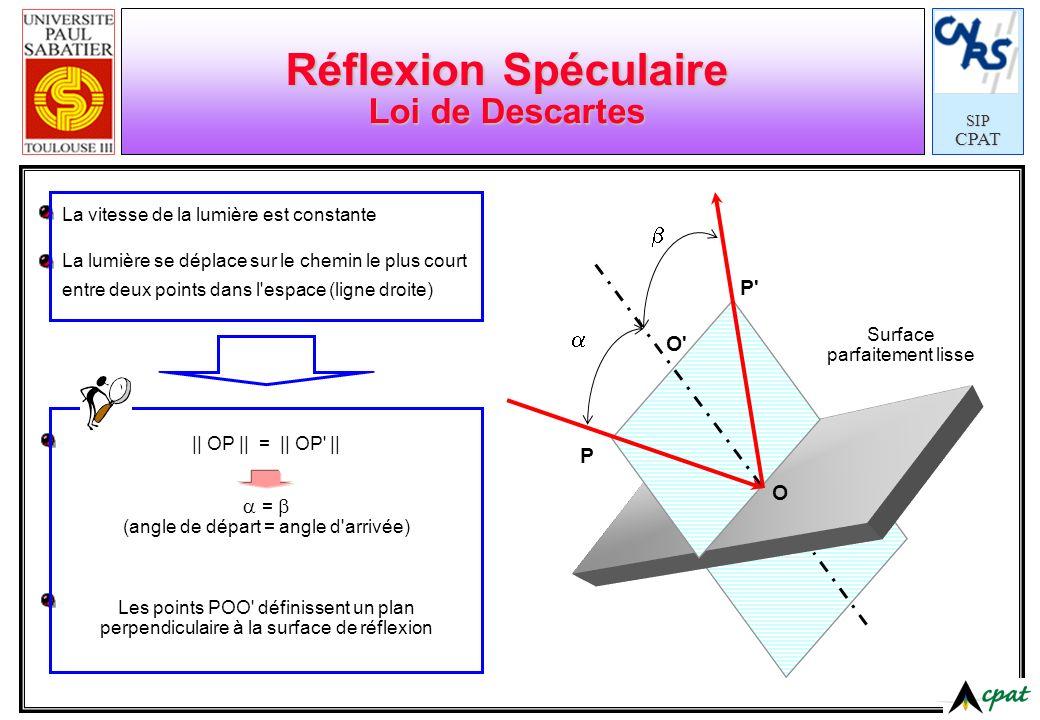 SIPCPAT Réflexion Spéculaire Loi de Descartes La vitesse de la lumière est constante La lumière se déplace sur le chemin le plus court entre deux poin