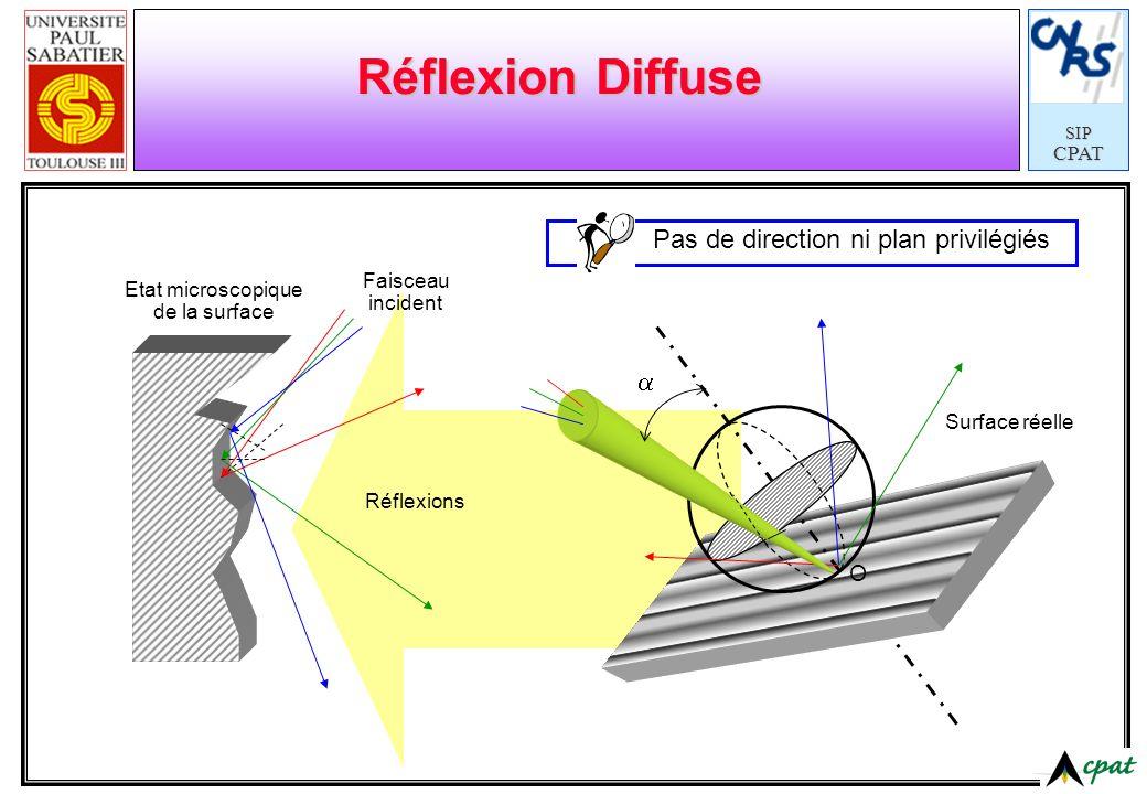 SIPCPAT Réflexion Diffuse Faisceau incident Etat microscopique de la surface Réflexions Pas de direction ni plan privilégiés Surface réelle O
