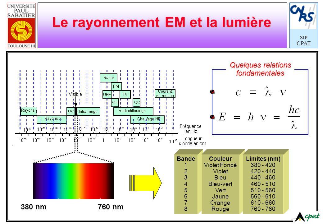 SIPCPAT Le rayonnement EM et la lumière 380 nm760 nm Quelques relations fondamentales Bande 1 2 3 4 5 6 7 8 Couleur Violet Foncé Violet Bleu Bleu-vert