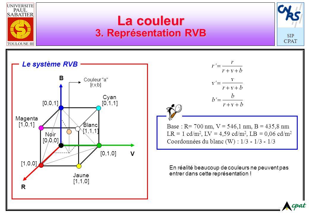 SIPCPAT La couleur 3. Représentation RVB [0,0,1] [0,1,0] [1,0,0] Cyan [0,1,1] Jaune [1,1,0] Magenta [1,0,1] Blanc [1,1,1] Noir [0,0,0] R V B Le systèm