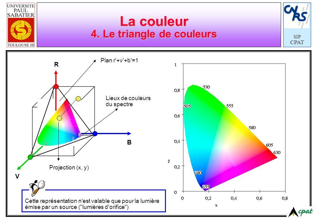 SIPCPAT La couleur 4. Le triangle de couleurs V B R Plan r'+v'+b'=1 Lieux de couleurs du spectre Projection (x, y) Cette représentation n'est valable