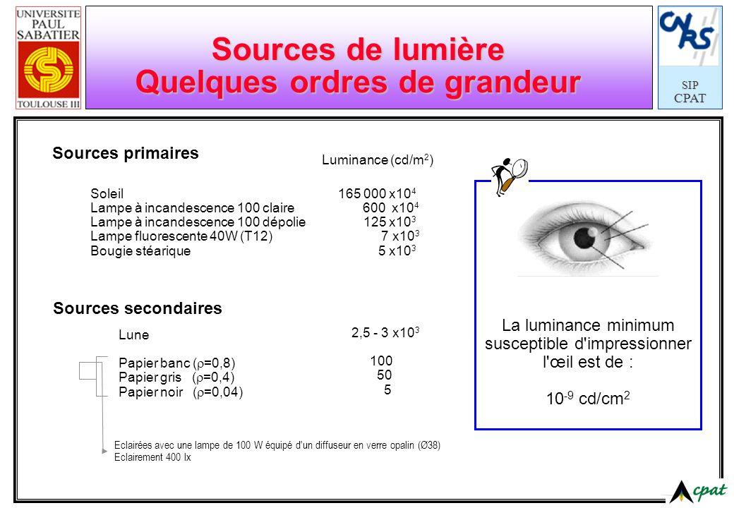 SIPCPAT Sources de lumière Quelques ordres de grandeur Sources primaires Soleil Lampe à incandescence 100 claire Lampe à incandescence 100 dépolie Lam