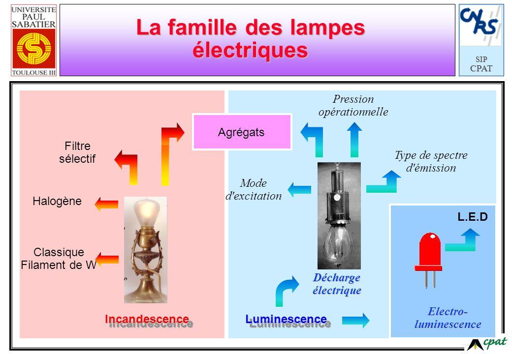 SIPCPAT LuminescenceLuminescence Déchargeélectrique Electro-luminescence IncandescenceIncandescence La famille des lampes électriques Mode d'excitatio