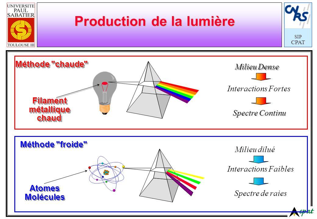 SIPCPAT Production de la lumière Spectre de raies Méthode