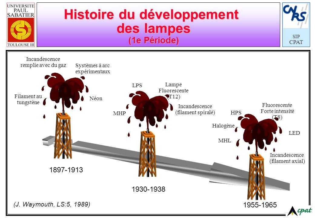 SIPCPAT Histoire du développement des lampes (1e Période) Filament au tungstène Incandescence remplie avec du gaz Néon Systèmes à arc expérimentaux 18
