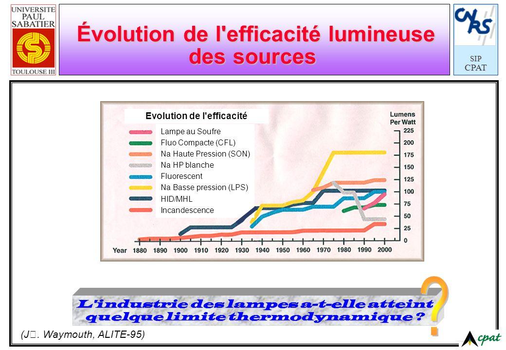 SIPCPAT Évolution de l'efficacité lumineuse des sources (J. Waymouth, ALITE-95) L'industrie des lampes a-t-elle atteint quelque limite thermodynamique