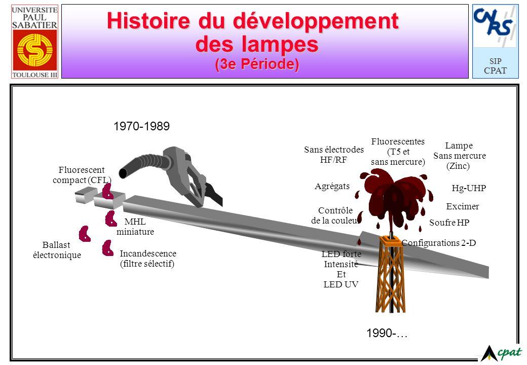 SIPCPAT Histoire du développement des lampes (3e Période) Sans électrodes HF/RF Contrôle de la couleur Soufre HP Agrégats Excimer Configurations 2-D F