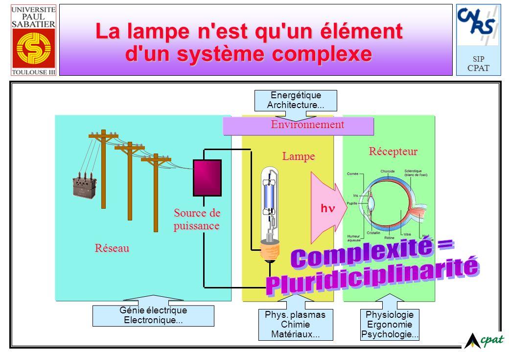 SIPCPAT Récepteur Lampe h La lampe n'est qu'un élément d'un système complexe Source de puissance Réseau Environnement Energétique Architecture... Phys