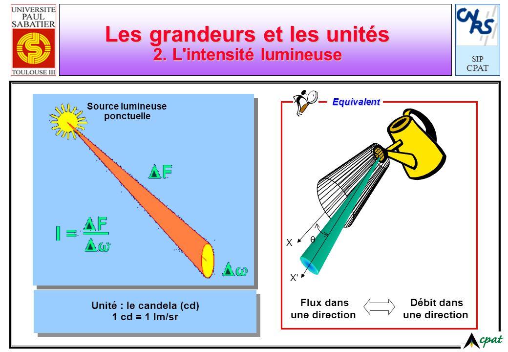 SIPCPAT Les grandeurs et les unités 2. L'intensité lumineuse Unité : le candela (cd) 1 cd = 1 lm/sr Source lumineuse ponctuelle Flux dans une directio