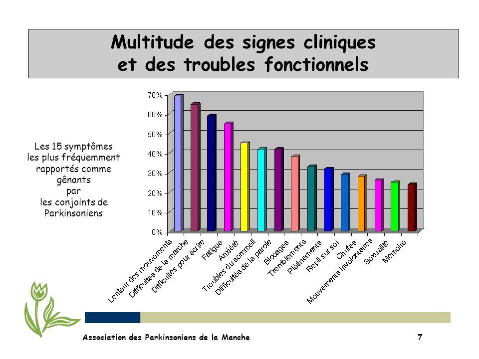 Multitude des signes cliniques et des troubles fonctionnels Association des Parkinsoniens de la Manche7 Les 15 symptômes les plus fréquemment rapporté