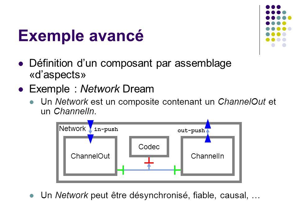 Exemple avancé Définition dun composant par assemblage «daspects» Exemple : Network Dream Un Network est un composite contenant un ChannelOut et un Ch