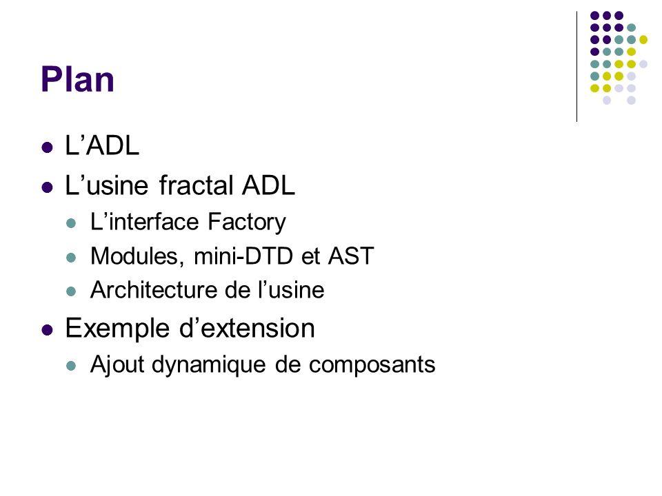 Plan LADL Lusine fractal ADL Linterface Factory Modules, mini-DTD et AST Architecture de lusine Exemple dextension Ajout dynamique de composants