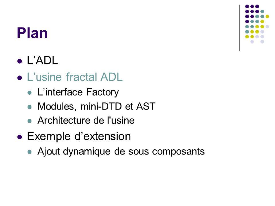 Plan LADL Lusine fractal ADL Linterface Factory Modules, mini-DTD et AST Architecture de l'usine Exemple dextension Ajout dynamique de sous composants