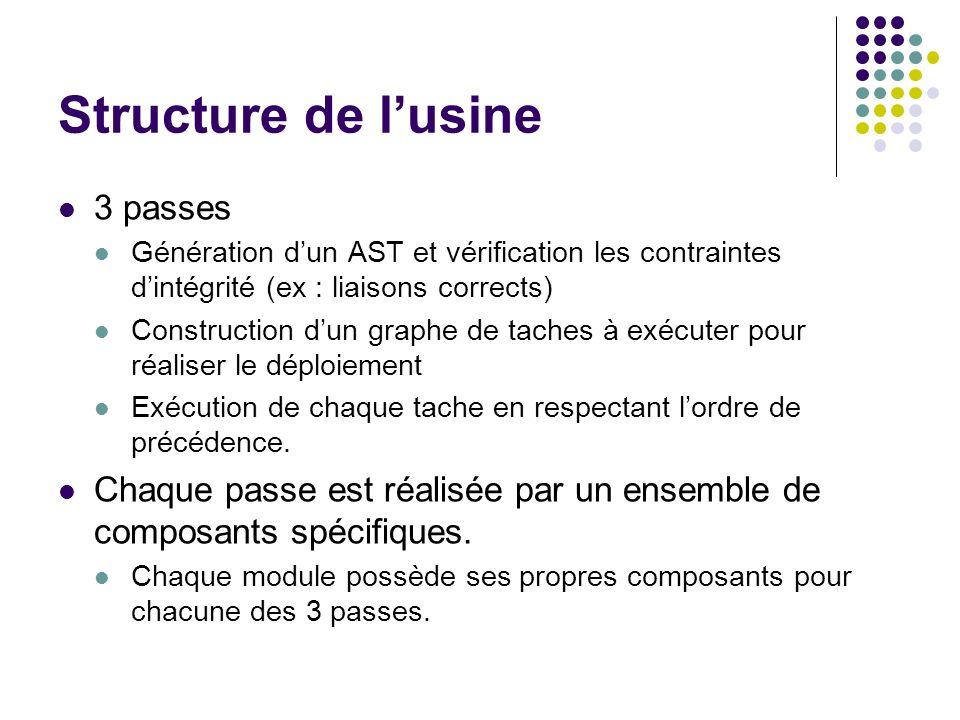 Structure de lusine 3 passes Génération dun AST et vérification les contraintes dintégrité (ex : liaisons corrects) Construction dun graphe de taches
