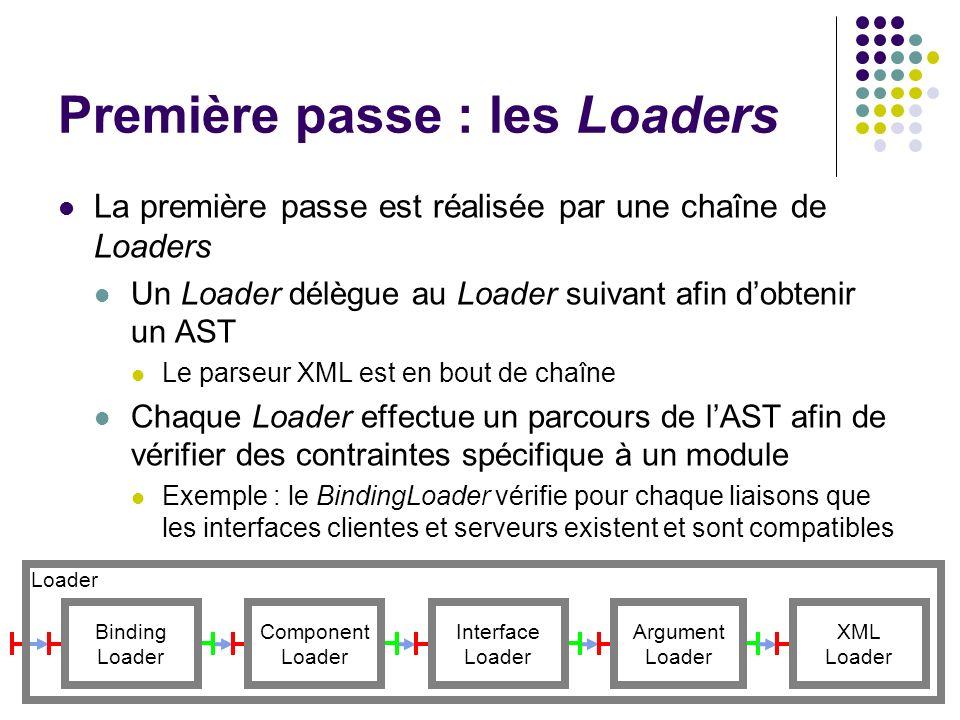 Loader Première passe : les Loaders La première passe est réalisée par une chaîne de Loaders Un Loader délègue au Loader suivant afin dobtenir un AST