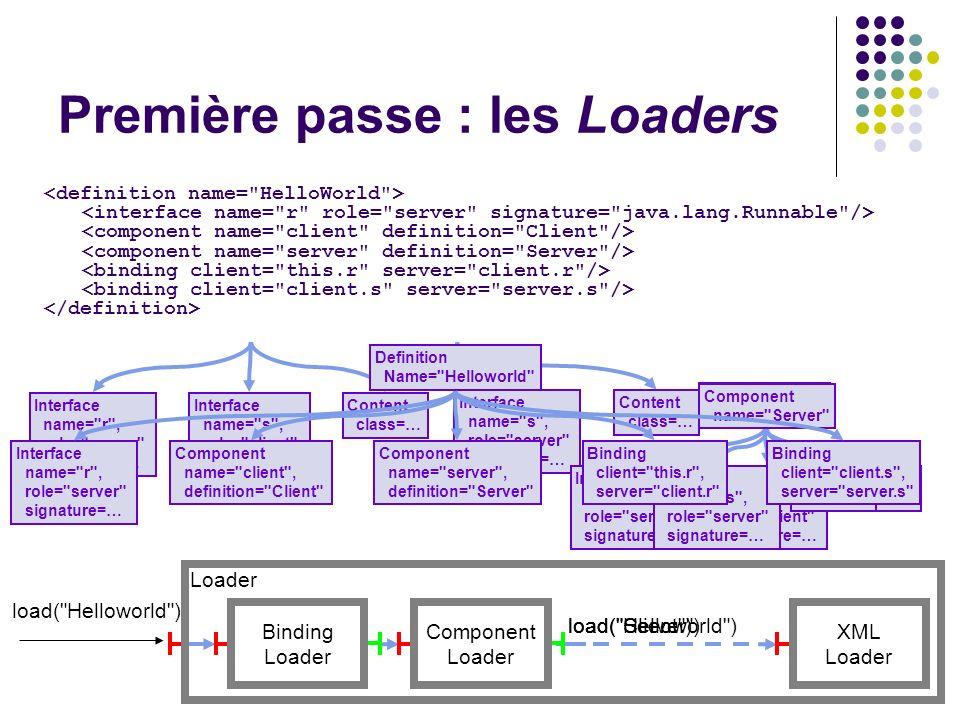 Première passe : les Loaders Loader Binding Loader Component Loader XML Loader load(