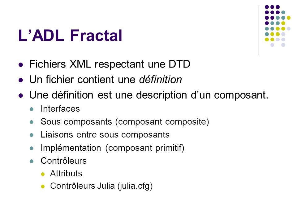 LADL Fractal Fichiers XML respectant une DTD Un fichier contient une définition Une définition est une description dun composant. Interfaces Sous comp