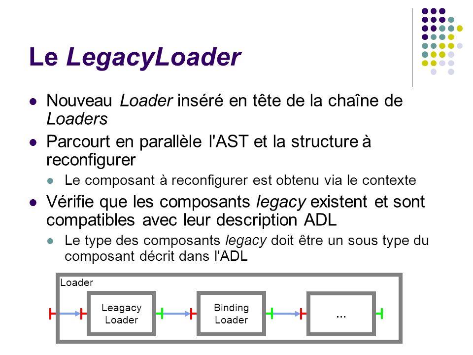 Le LegacyLoader Nouveau Loader inséré en tête de la chaîne de Loaders Parcourt en parallèle l'AST et la structure à reconfigurer Le composant à reconf