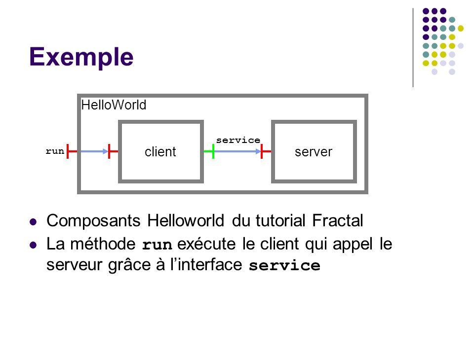run service Exemple Composants Helloworld du tutorial Fractal La méthode run exécute le client qui appel le serveur grâce à linterface service serverc