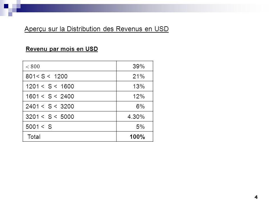 4 Revenu par mois en USD 39% 801< S < 120021% 1201 < S < 160013% 1601 < S < 240012% 2401 < S < 32006% 3201 < S < 50004.30% 5001 < S5% Total100% Aperçu