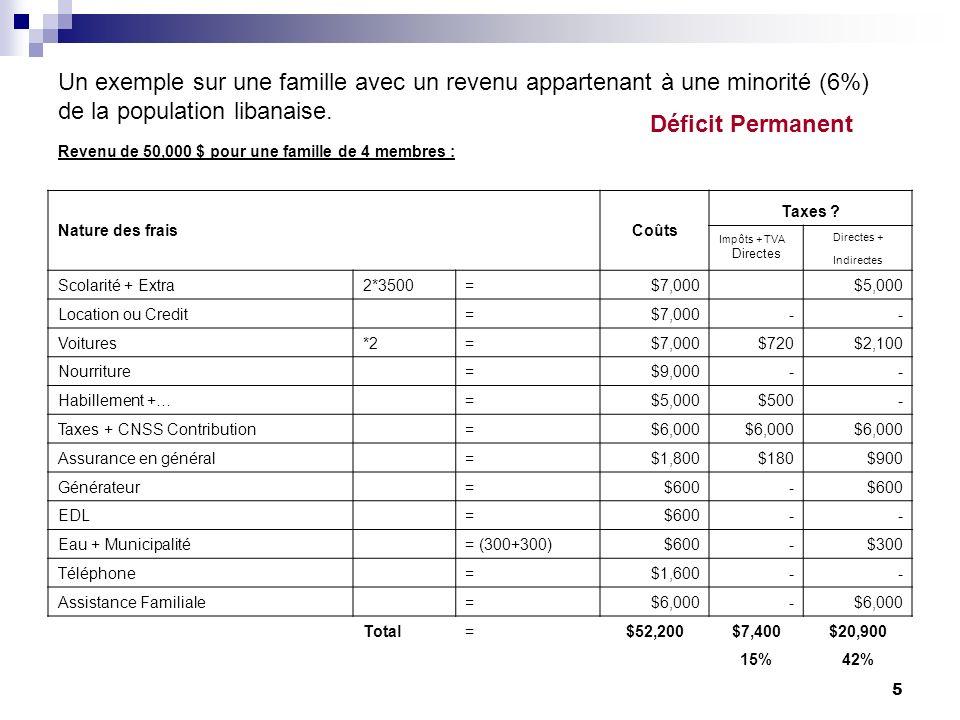 5 Un exemple sur une famille avec un revenu appartenant à une minorité (6%) de la population libanaise. Déficit Permanent Revenu de 50,000 $ pour une