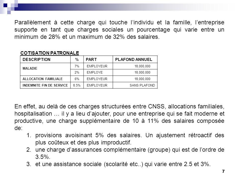 8 Cette charge est aujourdhui lune des plus grands handicaps des entreprises au Liban.