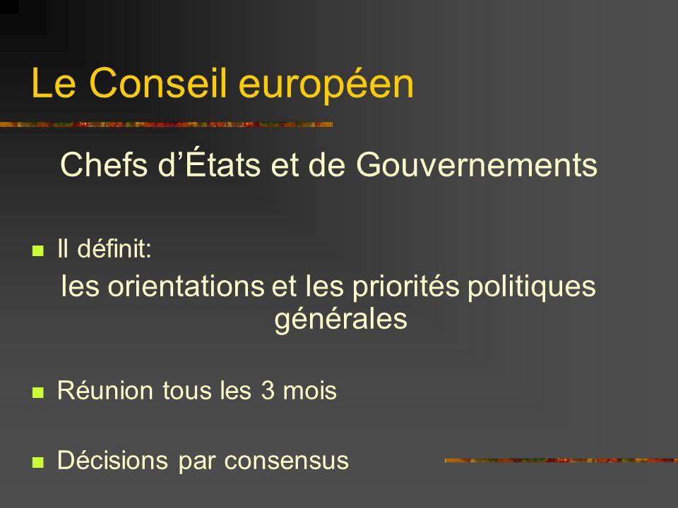 Le Conseil européen Chefs dÉtats et de Gouvernements Il définit: les orientations et les priorités politiques générales Réunion tous les 3 mois Décisi