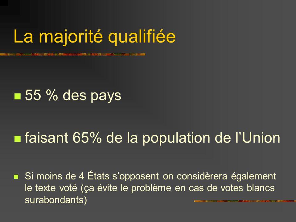 La majorité qualifiée 55 % des pays faisant 65% de la population de lUnion Si moins de 4 États sopposent on considèrera également le texte voté (ça év