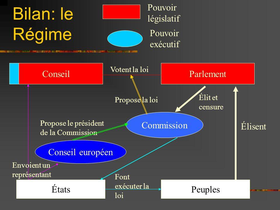 Bilan: le Régime ConseilParlement Commission Conseil européen Pouvoir législatif Pouvoir exécutif Élisent ÉtatsPeuples Envoient un représentant Propos