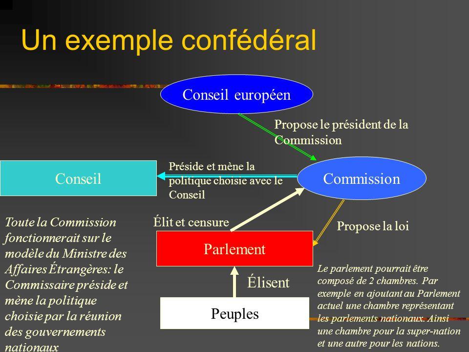Un exemple confédéral Peuples Commission Conseil européen Conseil Parlement Élisent Élit et censure Propose le président de la Commission Propose la l