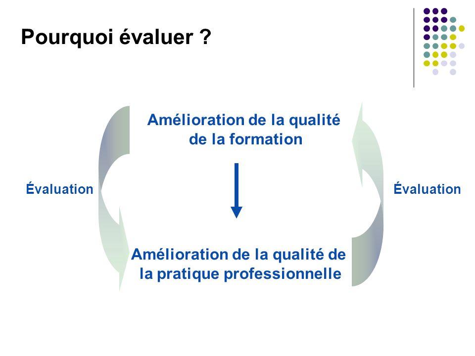 Pourquoi évaluer ? Amélioration de la qualité de la formation Amélioration de la qualité de la pratique professionnelle Évaluation