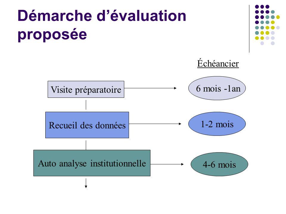 Démarche dévaluation proposée Visite préparatoire Recueil des données Auto analyse institutionnelle 6 mois -1an 1-2 mois 4-6 mois Échéancier