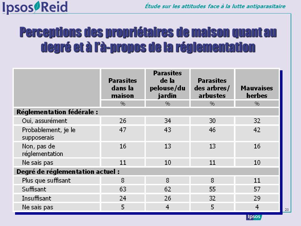 Étude sur les attitudes face à la lutte antiparasitaire 20 Perceptions des propriétaires de maison quant au degré et à là-propos de la réglementation