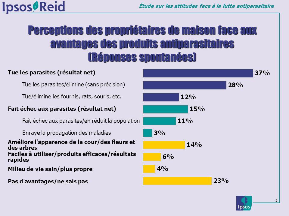 Étude sur les attitudes face à la lutte antiparasitaire 5 Perceptions des propriétaires de maison face aux avantages des produits antiparasitaires (Ré