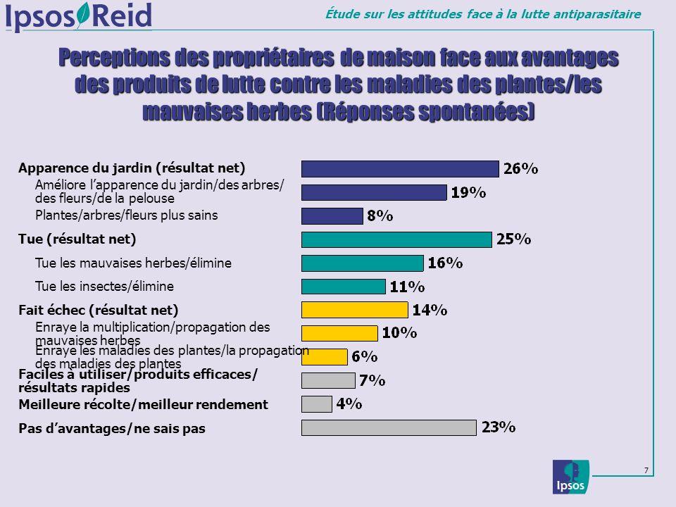 Étude sur les attitudes face à la lutte antiparasitaire 7 Perceptions des propriétaires de maison face aux avantages des produits de lutte contre les