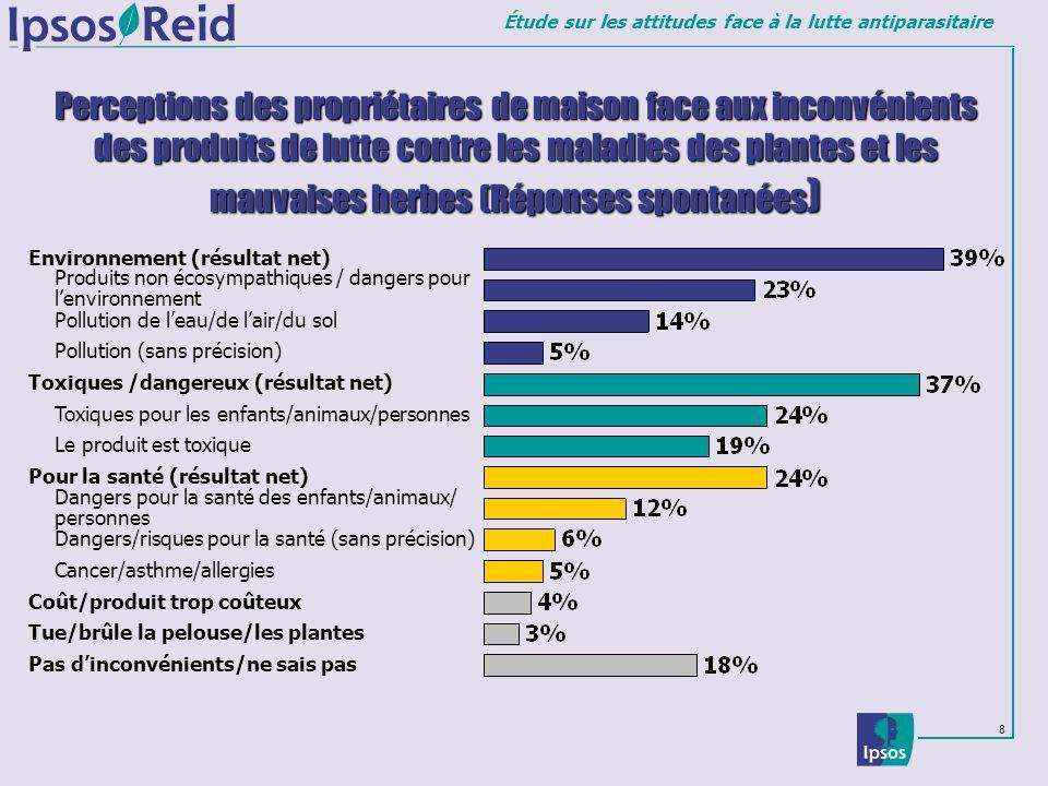 Étude sur les attitudes face à la lutte antiparasitaire 8 Perceptions des propriétaires de maison face aux inconvénients des produits de lutte contre