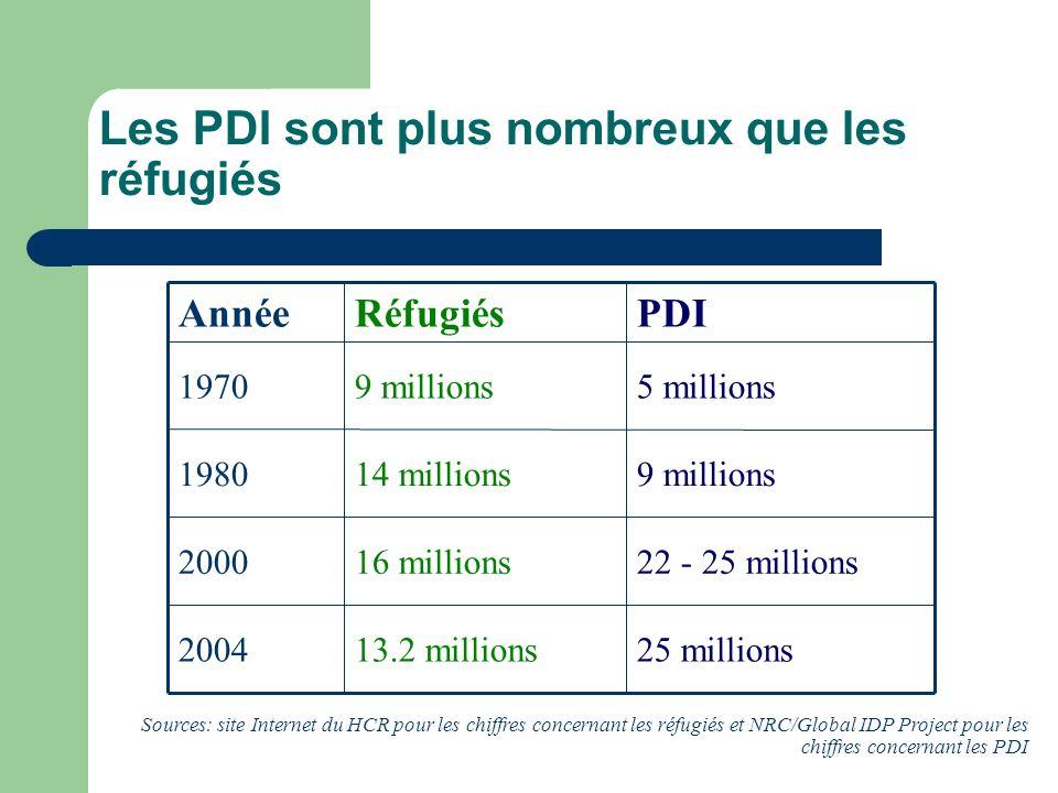 Les PDI sont plus nombreux que les réfugiés 25 millions13.2 millions2004 22 - 25 millions16 millions2000 9 millions14 millions1980 5 millions9 millions1970 PDIRéfugiésAnnée Sources: site Internet du HCR pour les chiffres concernant les réfugiés et NRC/Global IDP Project pour les chiffres concernant les PDI