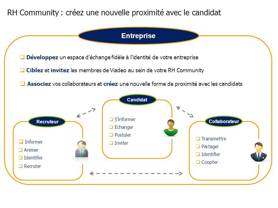 RH Community : créez une nouvelle proximité avec le candidat Informer Animer Identifier Recruter Entreprise Sinformer Echanger Postuler Inviter Transm