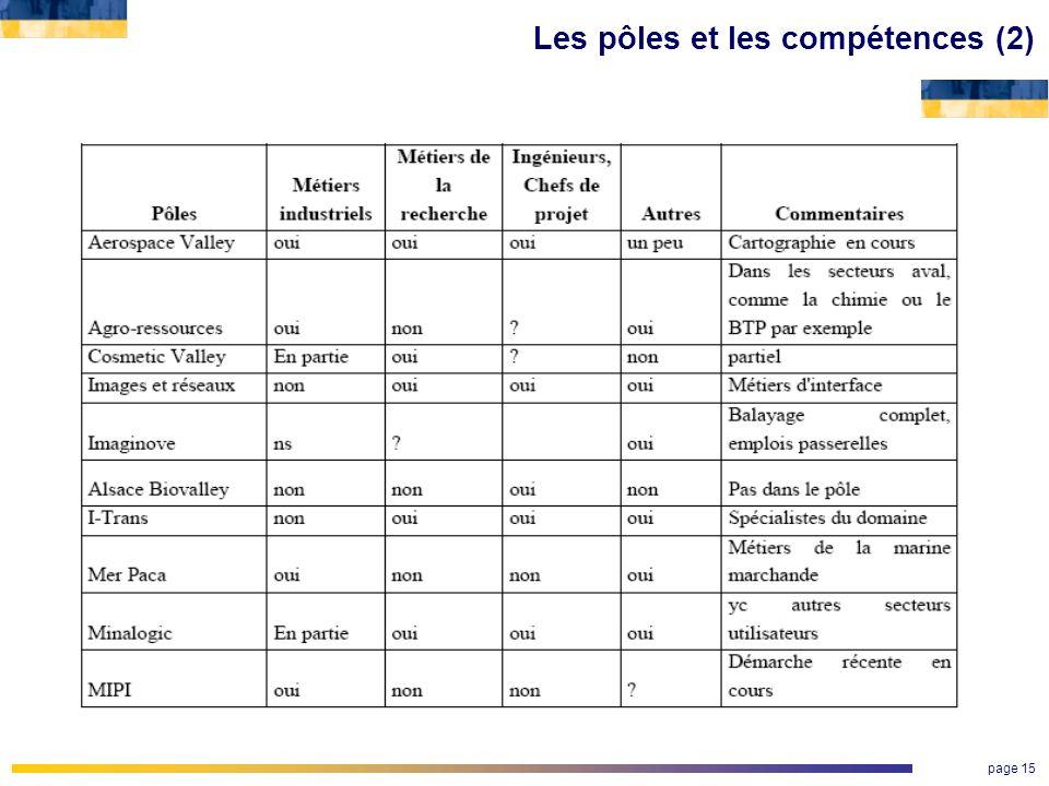 page 15 Les pôles et les compétences (2)