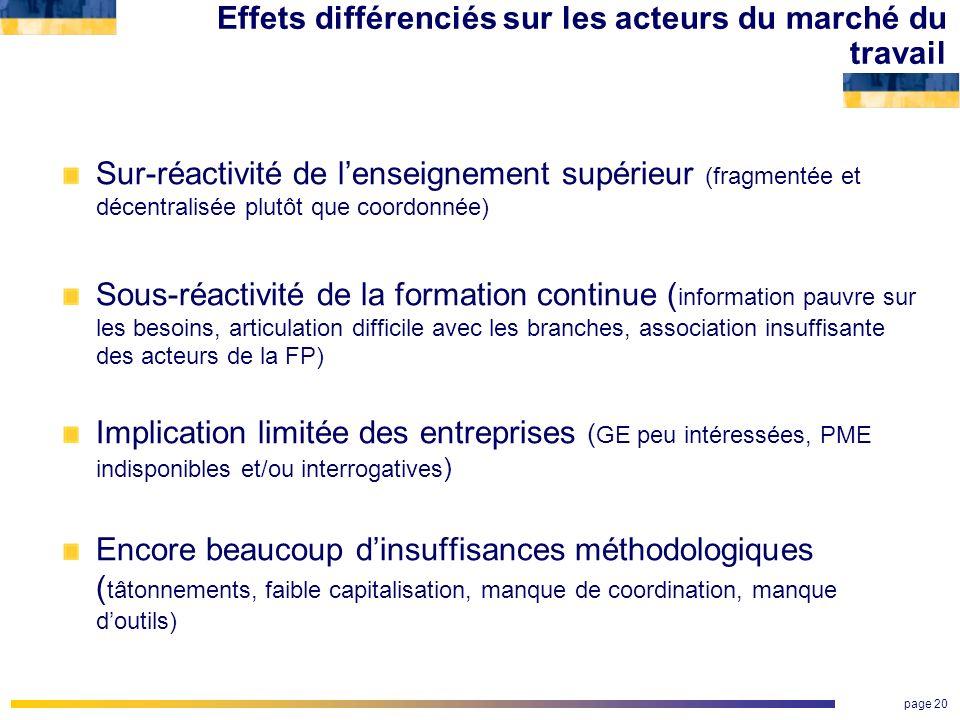 page 20 Effets différenciés sur les acteurs du marché du travail Sur-réactivité de lenseignement supérieur (fragmentée et décentralisée plutôt que coo