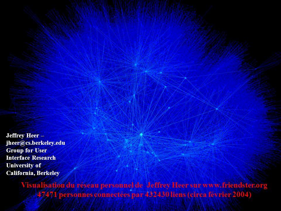 Visualisation du réseau personnel de Jeffrey Heer sur www.friendster.org 47471 personnes connectées par 432430 liens (circa février 2004) Jeffrey Heer