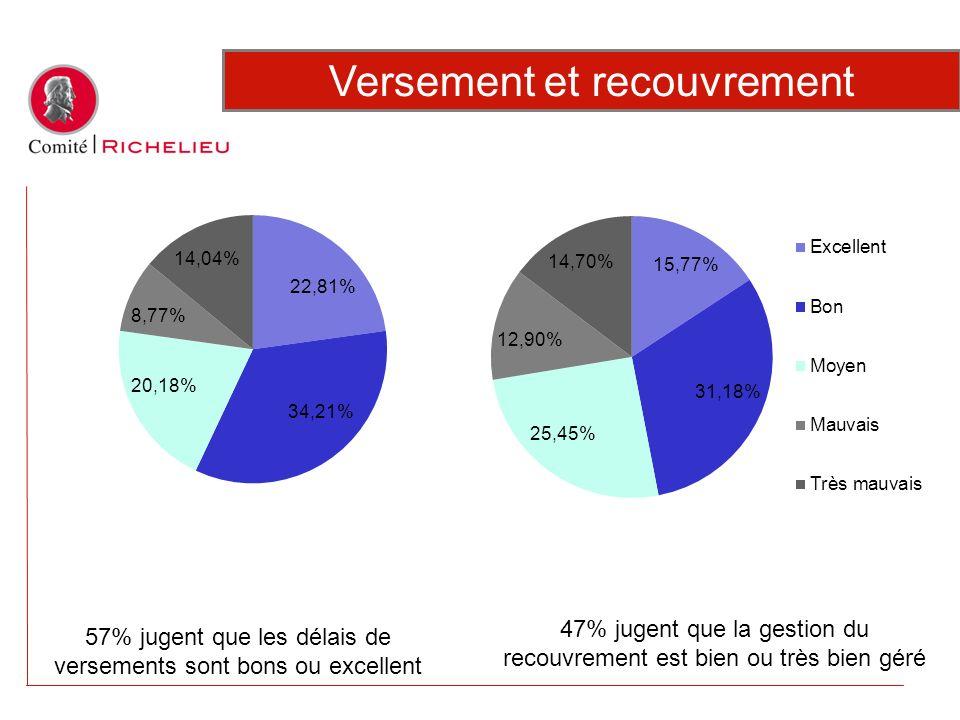 57% jugent que les délais de versements sont bons ou excellent Versement et recouvrement 47% jugent que la gestion du recouvrement est bien ou très bi