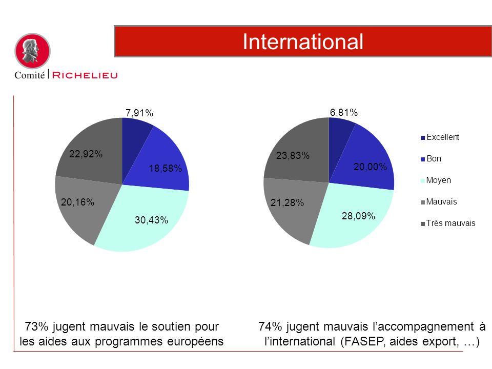 73% jugent mauvais le soutien pour les aides aux programmes européens International 74% jugent mauvais laccompagnement à linternational (FASEP, aides