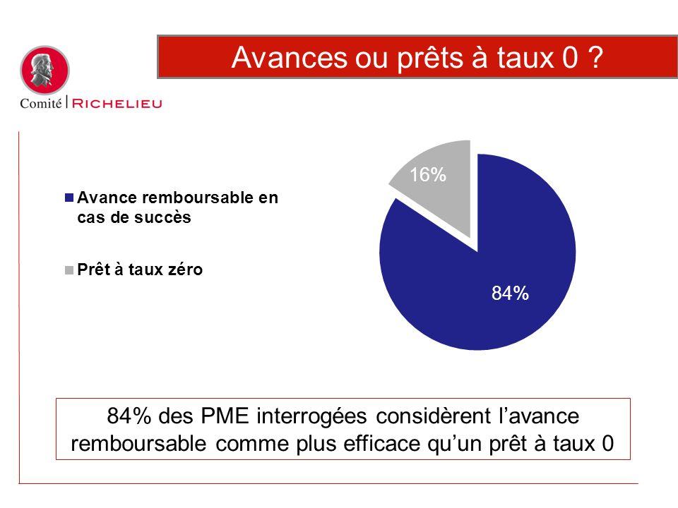 84% des PME interrogées considèrent lavance remboursable comme plus efficace quun prêt à taux 0 Avances ou prêts à taux 0 ?