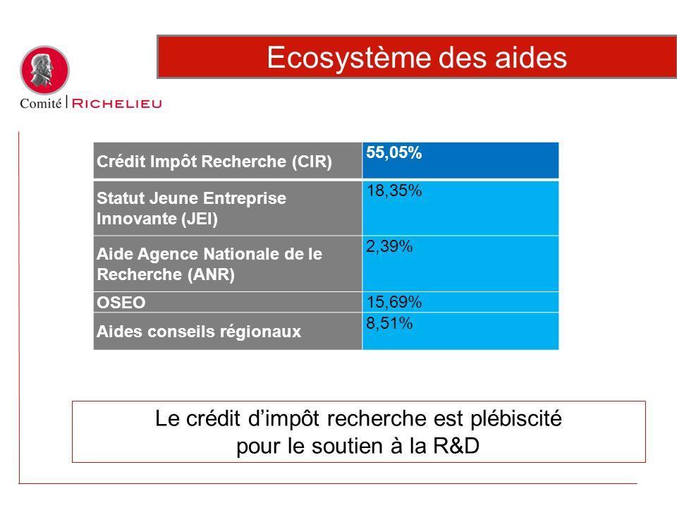 Crédit Impôt Recherche (CIR) 55,05% Statut Jeune Entreprise Innovante (JEI) 18,35% Aide Agence Nationale de le Recherche (ANR) 2,39% OSEO 15,69% Aides