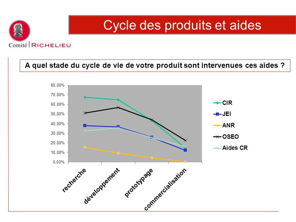 Cycle des produits et aides A quel stade du cycle de vie de votre produit sont intervenues ces aides ?