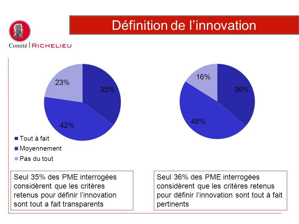 Seul 36% des PME interrogées considèrent que les critères retenus pour définir linnovation sont tout à fait pertinents Définition de linnovation Seul