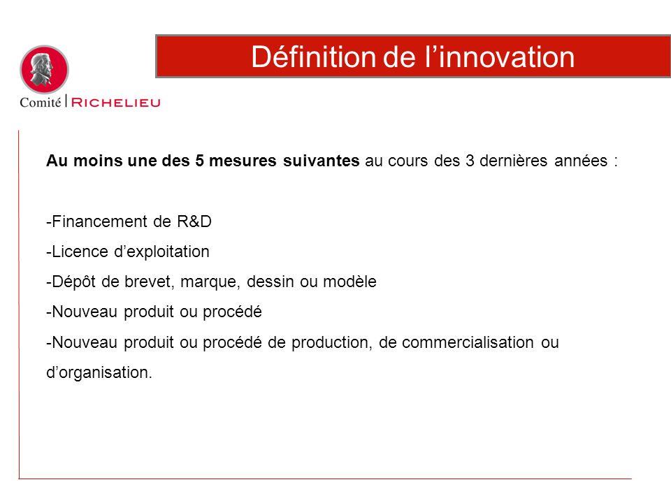 Définition de linnovation Au moins une des 5 mesures suivantes au cours des 3 dernières années : -Financement de R&D -Licence dexploitation -Dépôt de