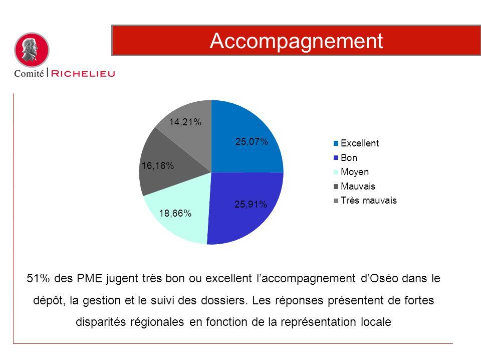 51% des PME jugent très bon ou excellent laccompagnement dOséo dans le dépôt, la gestion et le suivi des dossiers. Les réponses présentent de fortes d